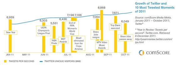 Growth of Twitter and 10 most tweeted moments of 2011 ComScore