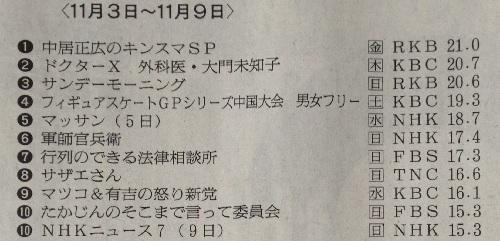 [大河ドラマ軍師官兵衛 北部九州地区視聴率]第45回(11月09日放送)-17.4%