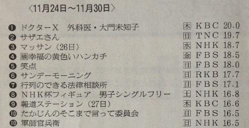 [大河ドラマ軍師官兵衛 北部九州地区視聴率]第48回(11月30日放送)-16.5%