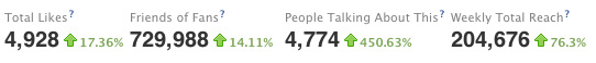 Toch best leuke facebook statistieken voor een kleine nieuwssite