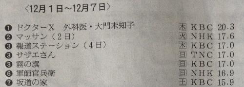 [大河ドラマ軍師官兵衛 北部九州地区視聴率]第49回(12月07日放送)-16.9%