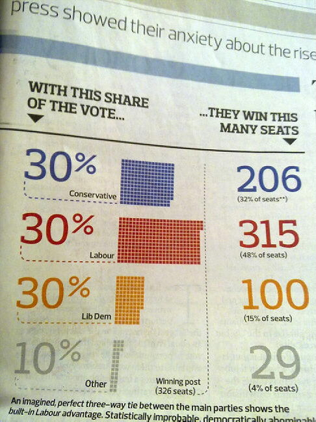 "- From today's Observer, this really epitomises our shitty electoral system. ""Democratically abominable"""