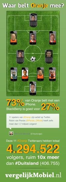 Waar belt Oranje mee? iPhone's in de verdediging, Blackberry op het middenveld