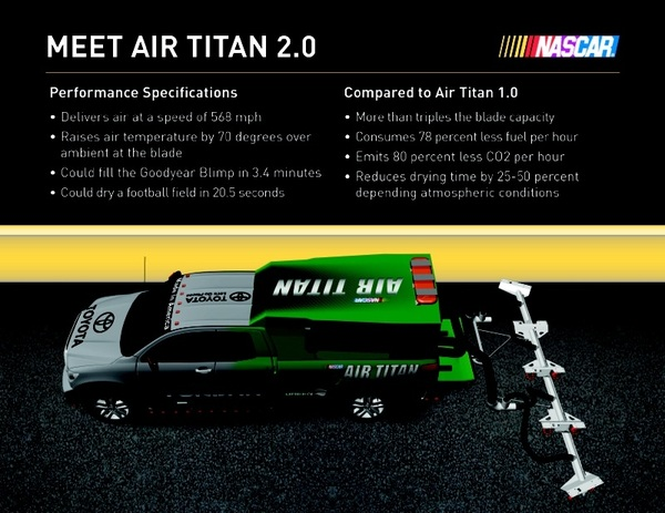 Air Titan 2.0 infographic via @NASCAR used at @DISupdates for @CokeZero 400 live on @NASCARonNBC.