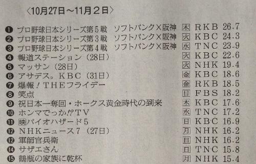 [大河ドラマ軍師官兵衛 北部九州地区視聴率]第44回(11月02日放送)-16.2%